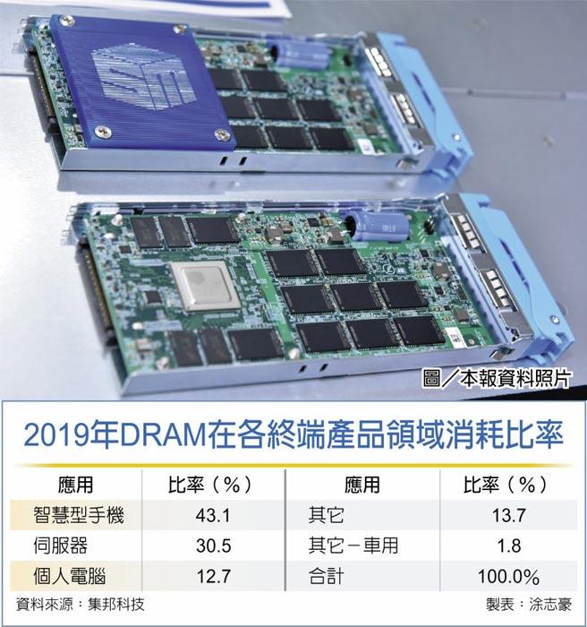 2019年DRAM在各终端产品领域消耗比率