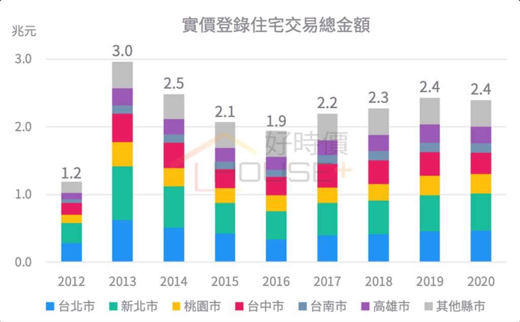2012~2020年實價登錄住宅交易總金額統計表。(好時價提供)
