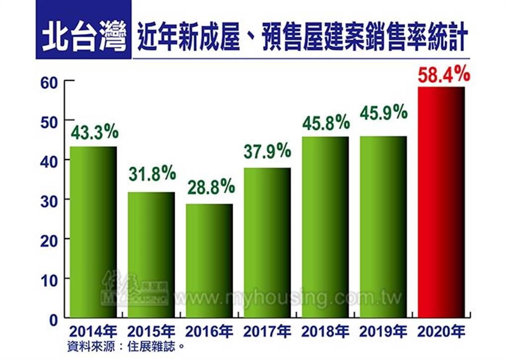 北台灣近年新成屋、預售屋建案銷售率統計