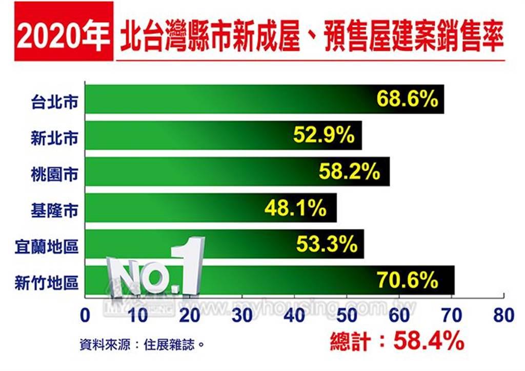 2020年北台灣新成屋、預售屋建案銷售率