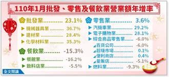 企業取消尾牙聚餐害到 元月餐飲業營收縮水15%