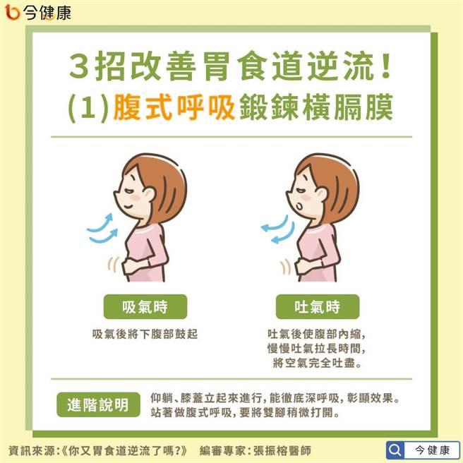 3招改善胃食道逆流之腹式呼吸鍛鍊橫膈膜。(圖/今健康提供)