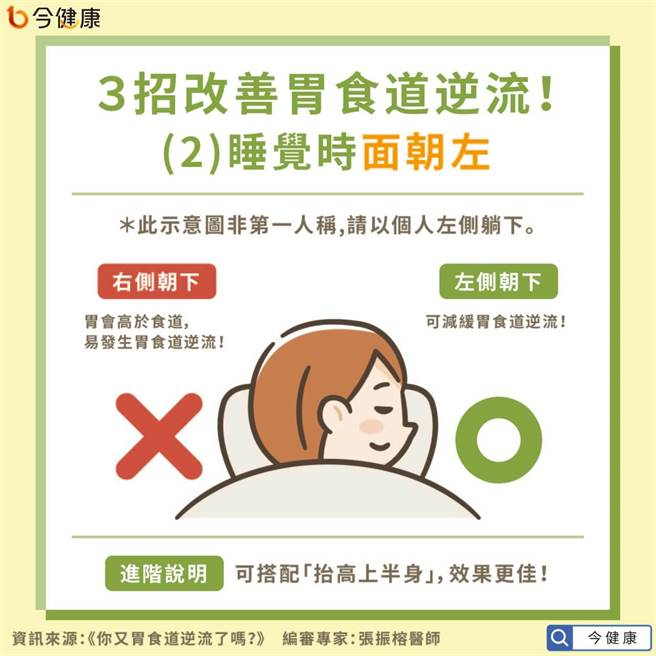 3招改善胃食道逆流之睡覺時面朝左。(圖/今健康提供)