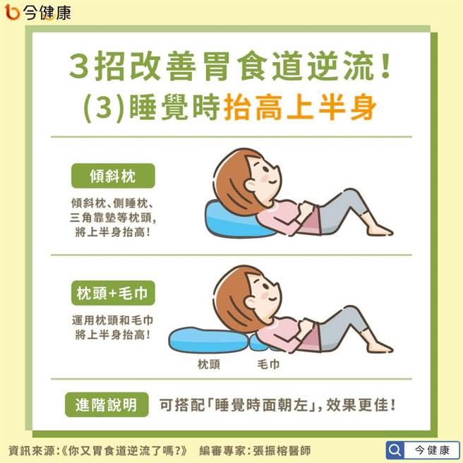 3招改善胃食道逆流之睡覺時抬高上半身。(圖/今健康提供)