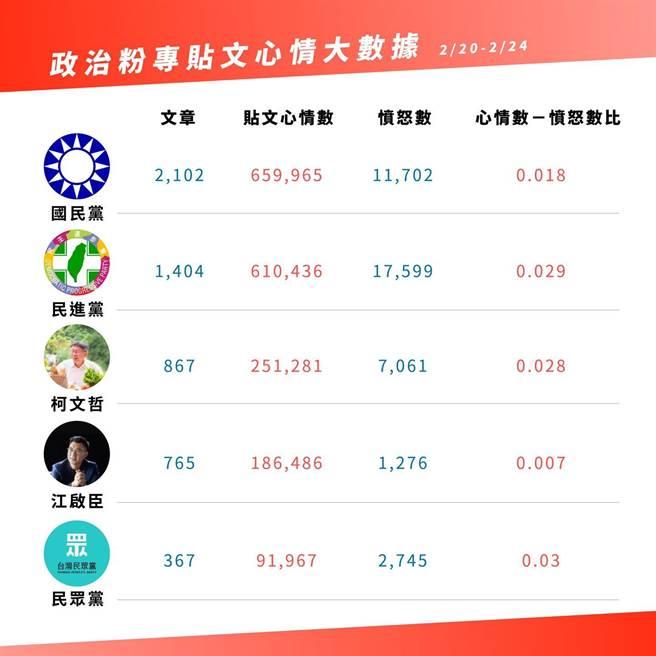 江柯同台「藍白合」的政治粉專心情大數據。(摘自陳冠安臉書)