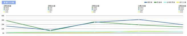 江柯同台「藍白合」的網路聲量變化。(摘自陳冠安臉書)