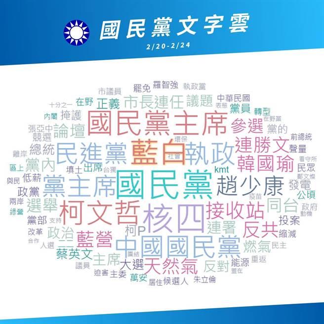 江柯同台「藍白合」的網路文字雲。(摘自陳冠安臉書)