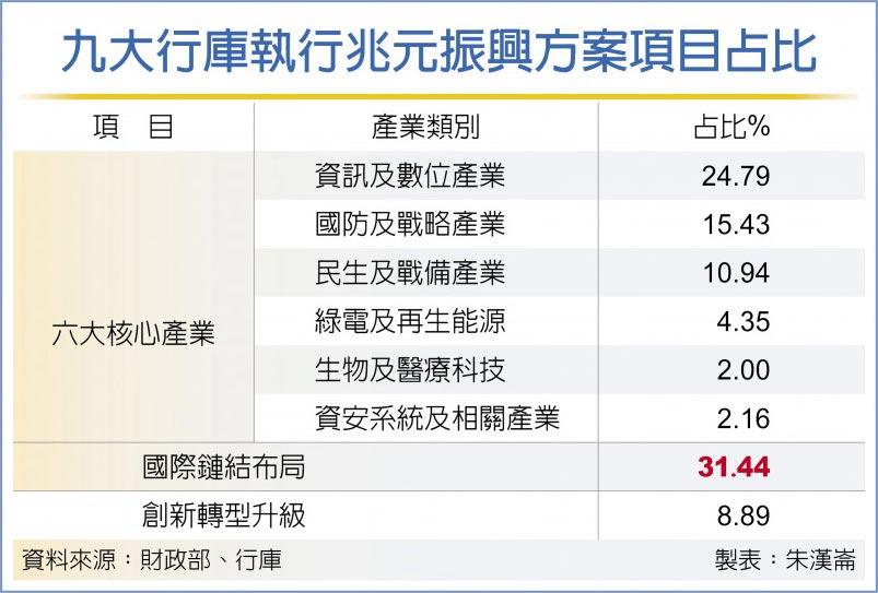九大行庫執行兆元振興方案項目占比