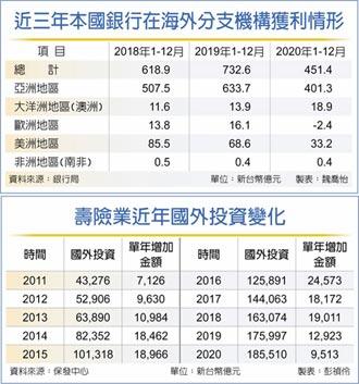 國銀海外獲利 去年減近四成