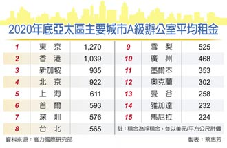 台灣商辦 今年偏房東市場