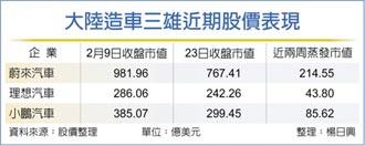 二周市值蒸發逾340億美元... 陸造車三雄 股價重挫