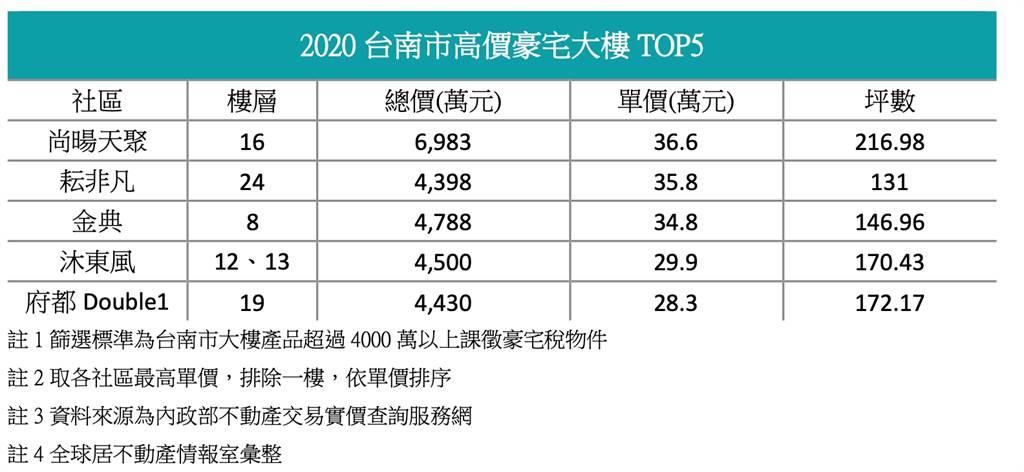 2020台南市高價豪宅大樓TOP5