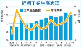 連12紅! 1月工業生產史上次高