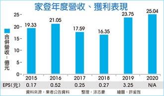 家登:未來3~5年獲利 步步高
