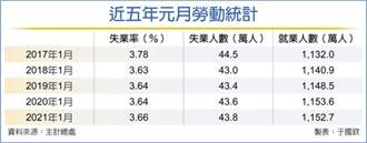 失業率3.66% 近四年最糟元月
