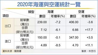 2020海運 進出口、價量齊下滑