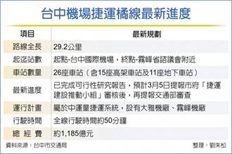 中捷橘線有譜 總經費1,185億