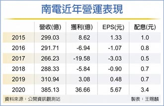 ABF帶旺 南電去年每股賺5.67元