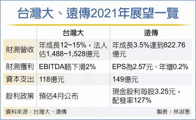 台灣大、遠傳2021年展望一覽