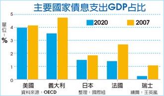 抗疫救經濟 工業國舉債創新高