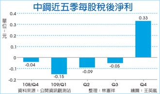 中鋼去年EPS 0.05元 配息0.3元