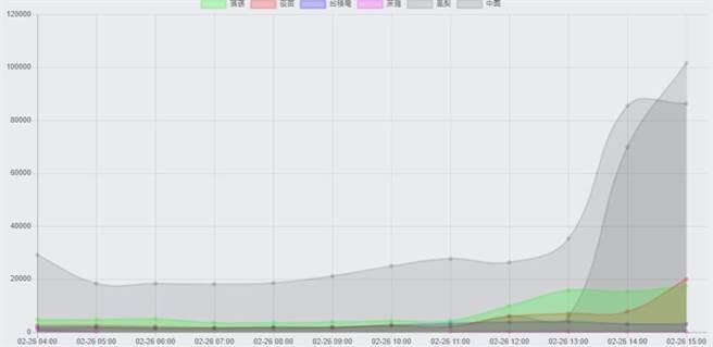 台湾凤梨被大陆暂停禁止输入后,网路最新声量走势图。(图/声量看政治脸书)
