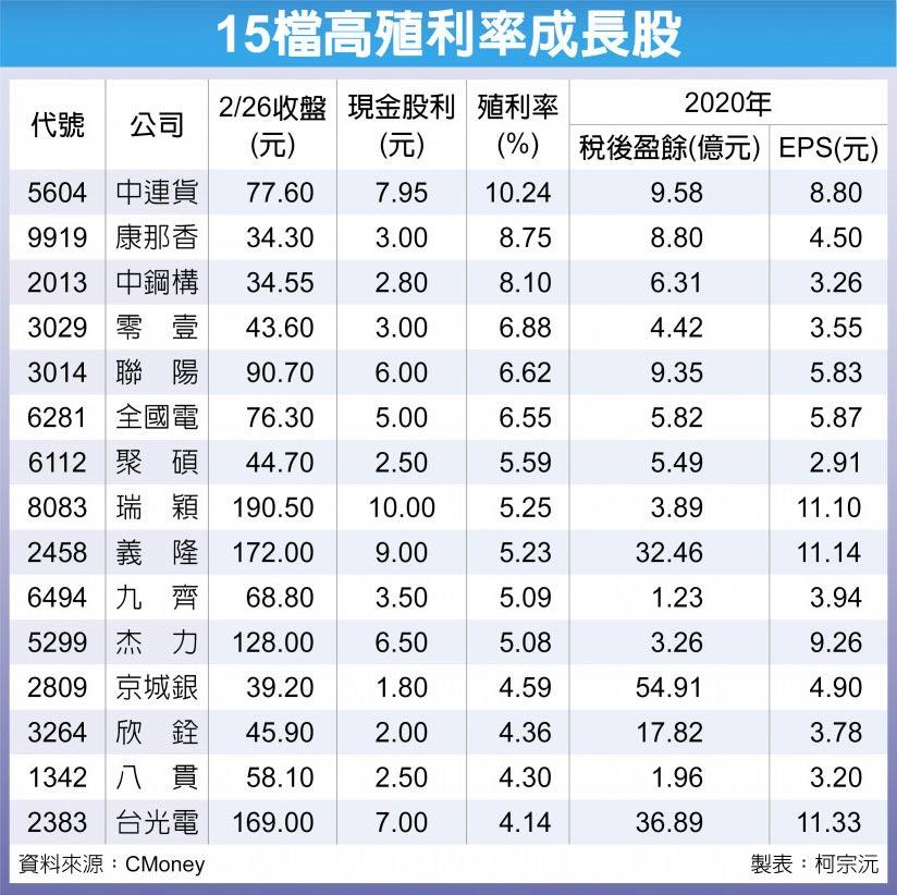 15檔高殖利率成長股