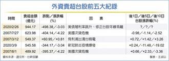 外資血洗台股 賣超944億創紀錄