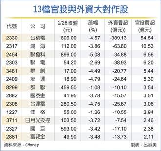 官股券商买超162亿 刷新高
