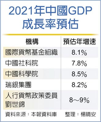 人行貨幣委員:經濟反彈為恢復性增長 陸今年GDP估成長8~9%