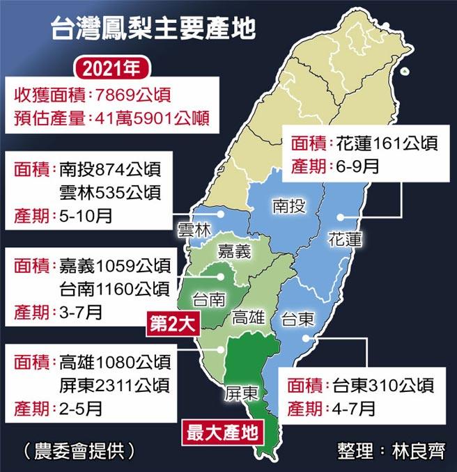 台灣鳳梨主要產地