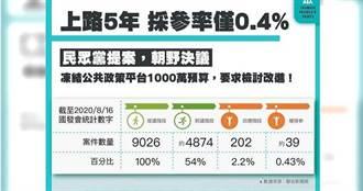 摸頭平台/國發會公民參與平台成效差 最後成案率僅0.43%
