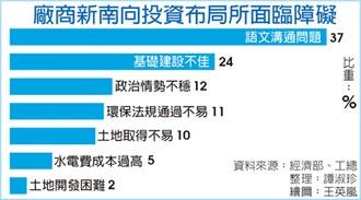 逾七成厂商挺新南向 首选越南