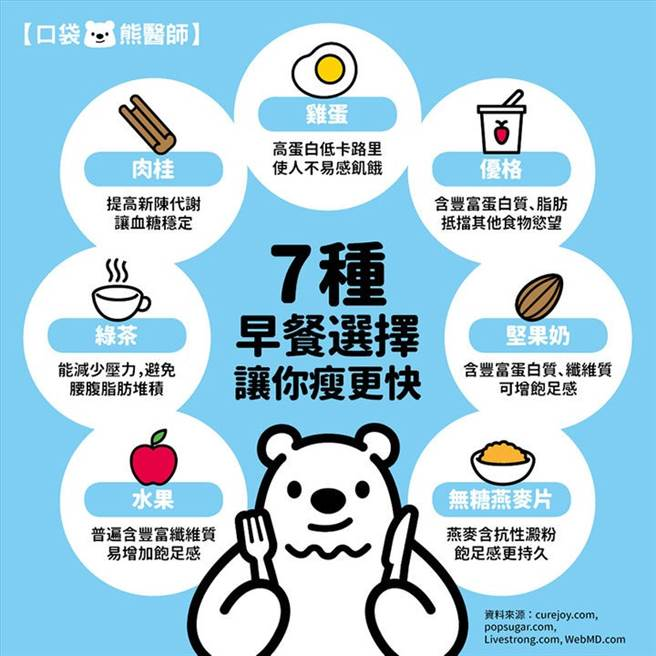 七種早餐選擇。(康健編輯部整理提供/盧亞屏製圖)
