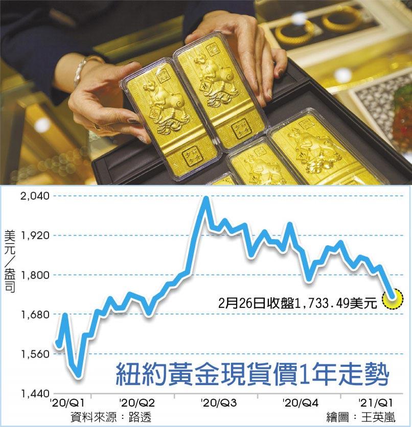 紐約黃金現貨價1年走勢