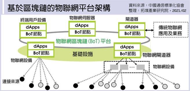 基於區塊鏈的物聯網平台架構