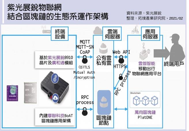 紫光展銳物聯網結合區塊鏈的生態系運作架構
