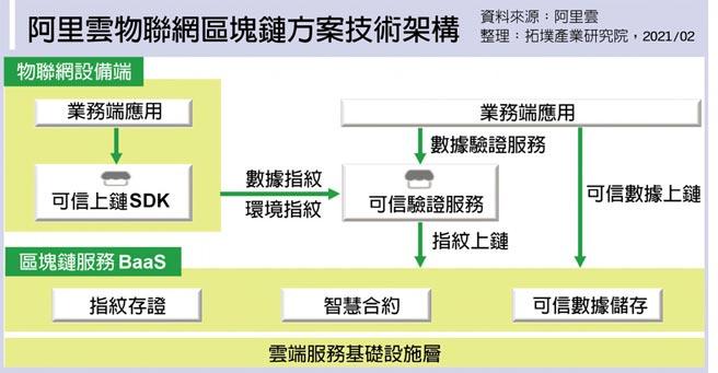 阿里雲物聯網區塊鏈方案技術架構