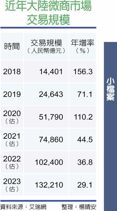 近年大陸微商市場交易規模