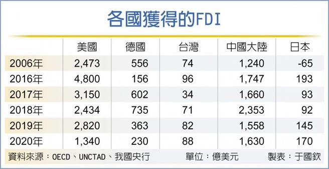 各國獲得的FDI