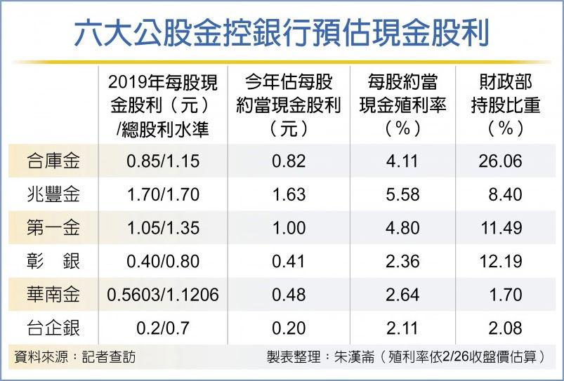 六大公股金控銀行預估現金股利