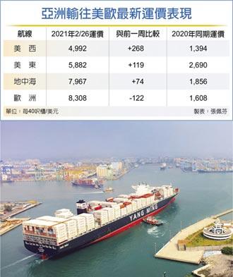 貨櫃船塞港 美國線漲不停