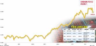 外資驚天大賣超 台股迷航了嗎?
