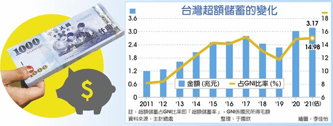 台灣超額儲蓄的變化