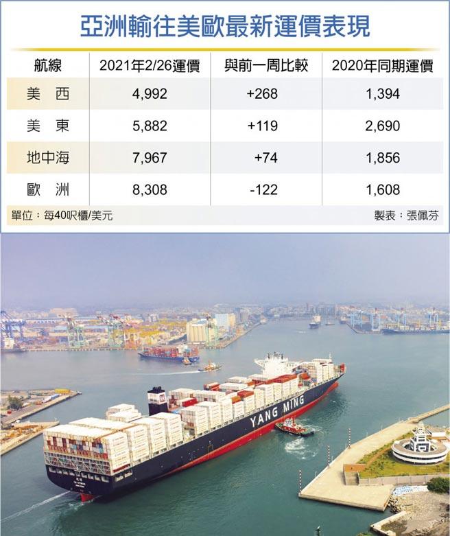 亞洲輸往美歐最新運價表現