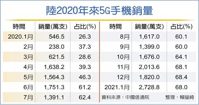 陸2020年來5G手機銷量