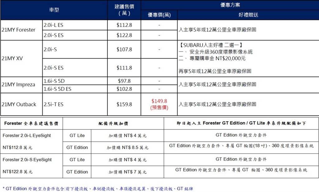 Subaru 3月份促銷方案