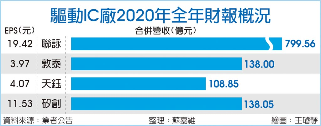 驅動IC廠2020年全年財報概況