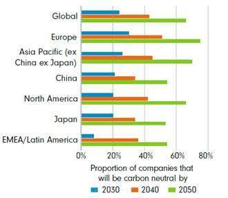 富達國際分析師調查:全球追求淨零碳排 亞太企業迎頭趕上