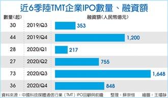 去年陸TMT上市家數 年增58%